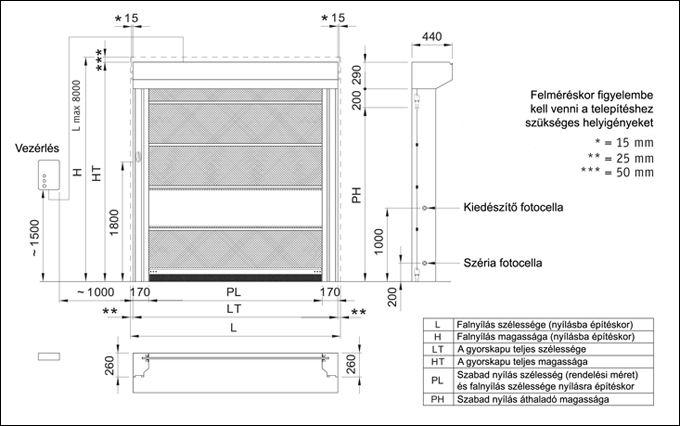 DITEC SECTOR ipari gyorskapu beépítési helyigénye