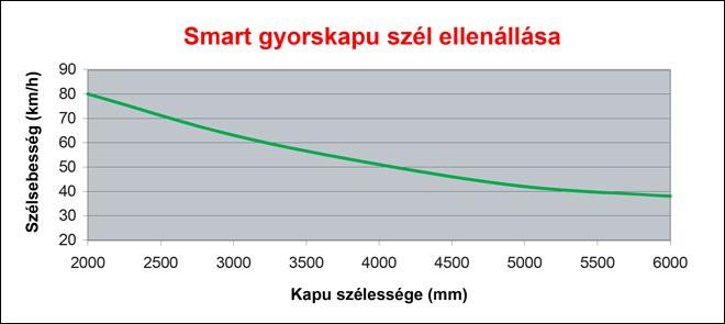 Ditec Smart ipari gyorskapu szél ellenállási tulajdonsága