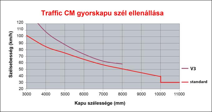 DITEC TRAFFIC CN típusú ipari gyorskapu szél ellenállás tulajdonsága