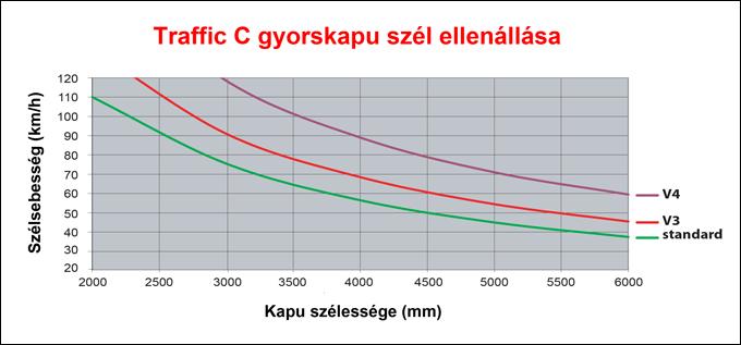 DITEC TRAFFIC C típusú ipari gyorskapu szél ellenállás tulajdonsága